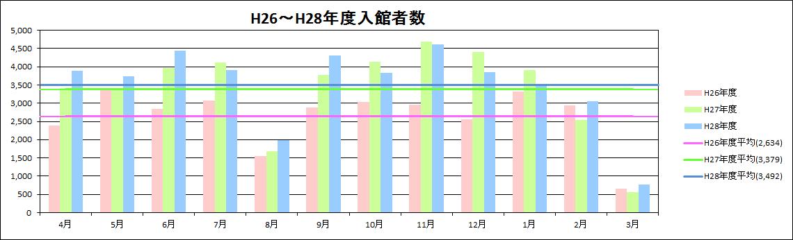 入館者数推移グラフ