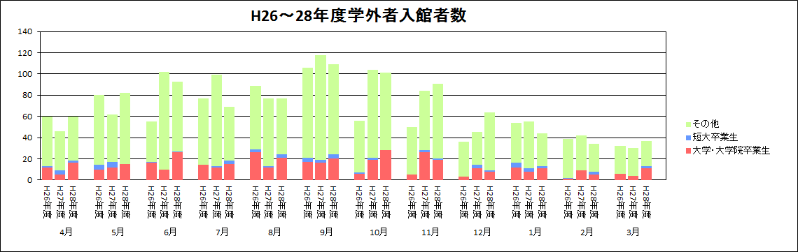 学外者入館者数推移グラフ